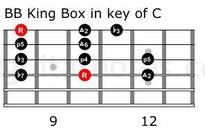bb box in c