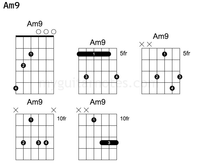 Am9 guitar chord