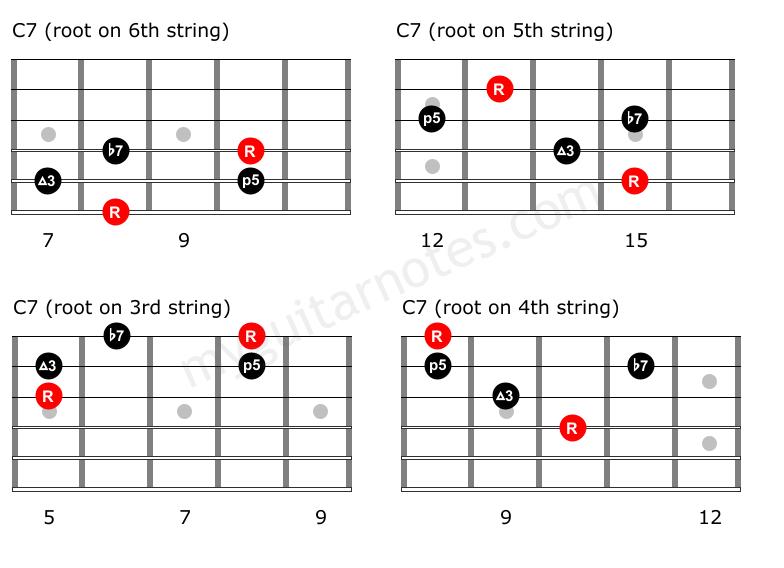 C7 Guitar Arpeggios \