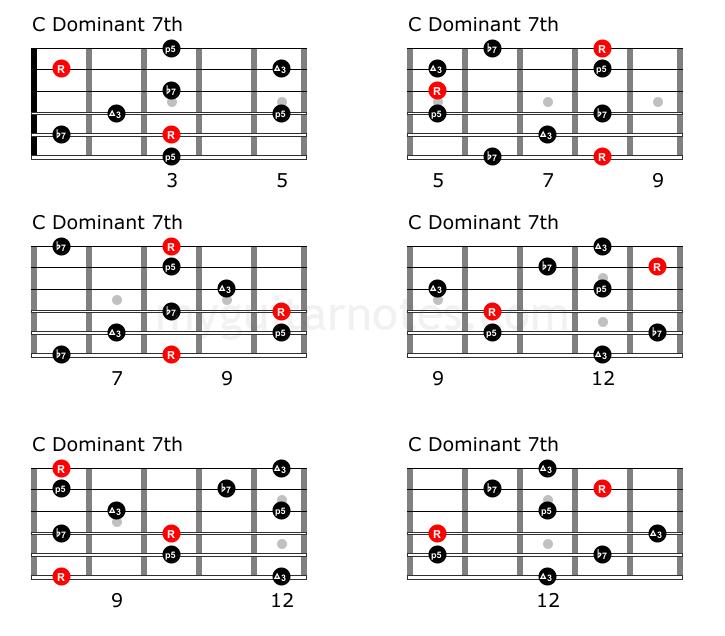C7 guitar arpeggios