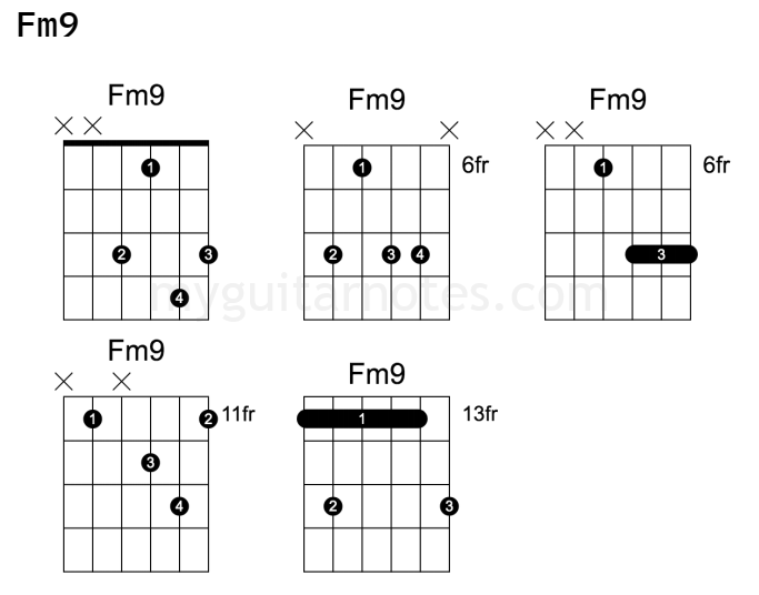 Fm9 guitar chord