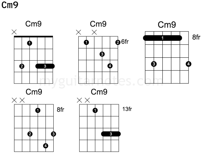 cm9 guitar chord